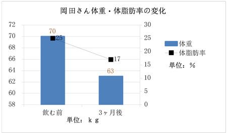 岡田さん体重・体脂肪率の変化