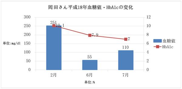 岡田さん 平成18年血糖値・HbA1cの変化
